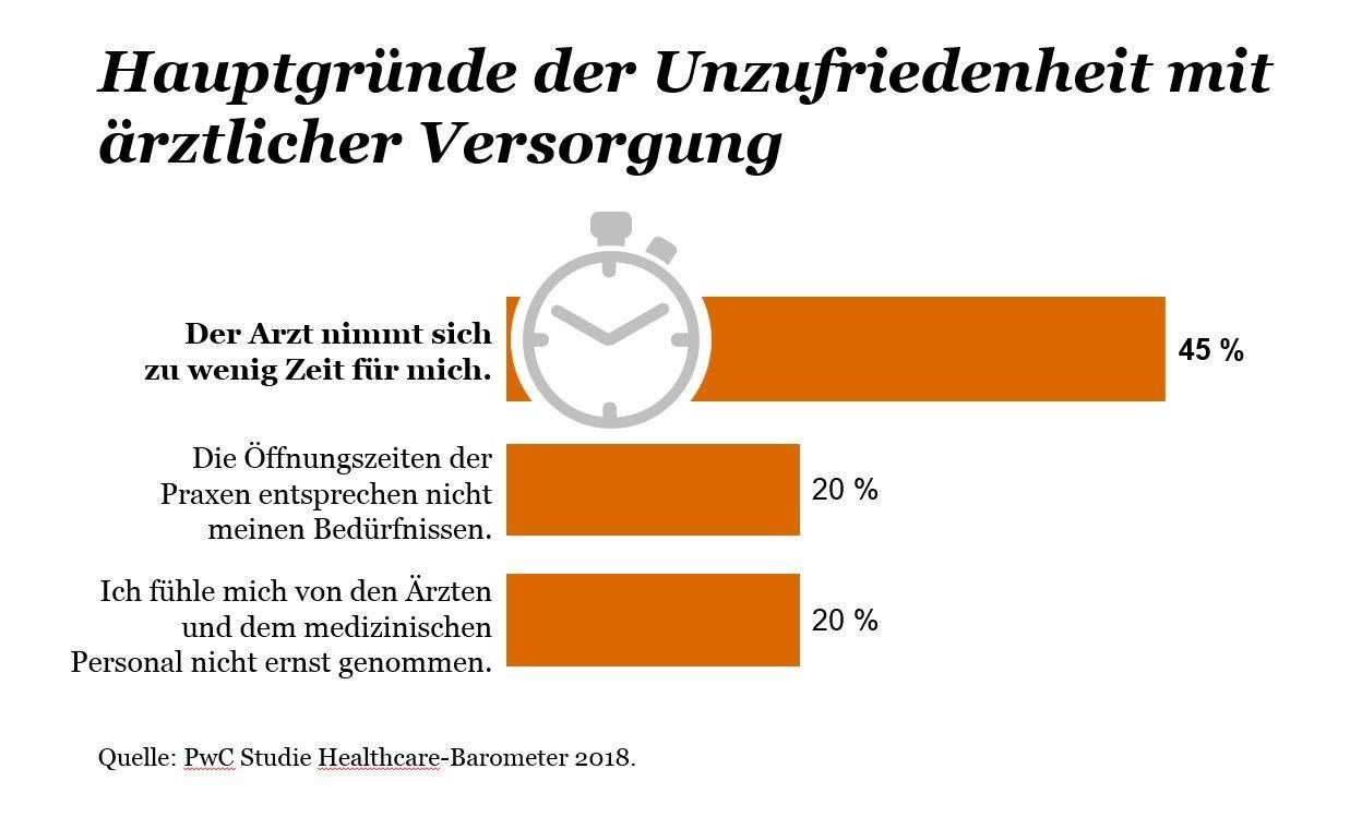 Zu wenig Zeit: Mehrheit mit ärztlicher Behandlung unzufrieden - ZWP ...
