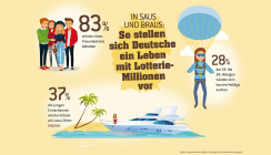Teure Hobbies, exklusive Reisen: Generation Y liebt den Luxus