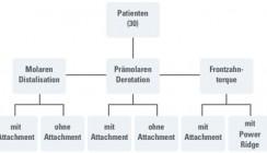 Kräfte und Drehmomente bei der Invisalign®-Behandlung