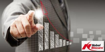 Nobel Biocare: 3% Umsatzwachstum bei konstantem Währungskurs