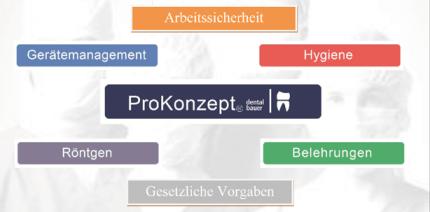ProKonzept® steigert Praxisökonomie
