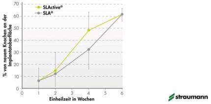 SLActive-Studie bestätigt schnelleren Osseointegrationsprozess
