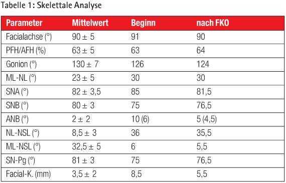 Korrekte Diagnose als Voraussetzung für dentofaziale Ästhetik und ...