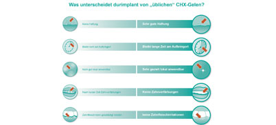 durimplant Implantat-Pflege-Gel