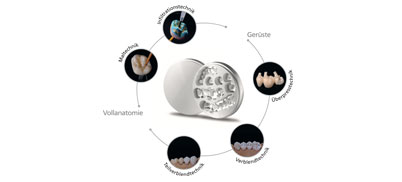 Zenostar - Universal Zirconia System