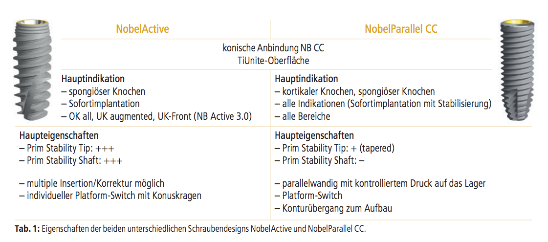 Tabelle 1 NB